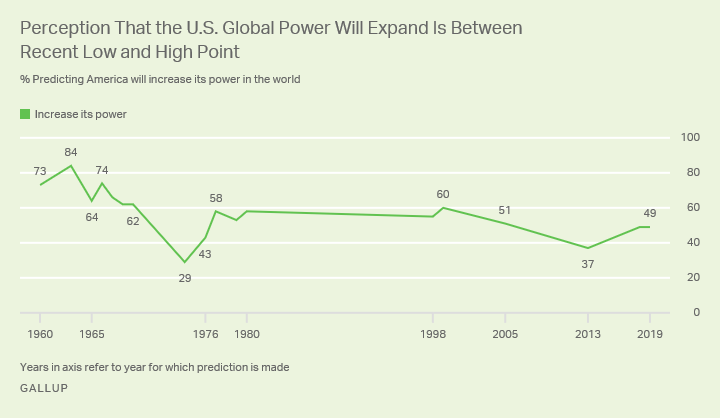 Line graph showing 49% of Americans predict U.S. global power will expand in 2019, versus a range of 29% to 84% since 1960.