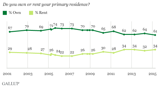 Trend: Do you own or rent your primary residence?