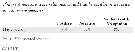 If more Americans were religious, would that be positive or negative for American society? May 2013 results
