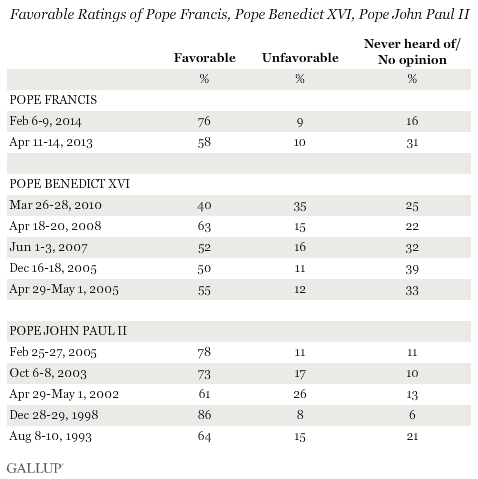Trends: Favorable Ratings of Pope Francis, Pope Benedict XVI, Pope John Paul II