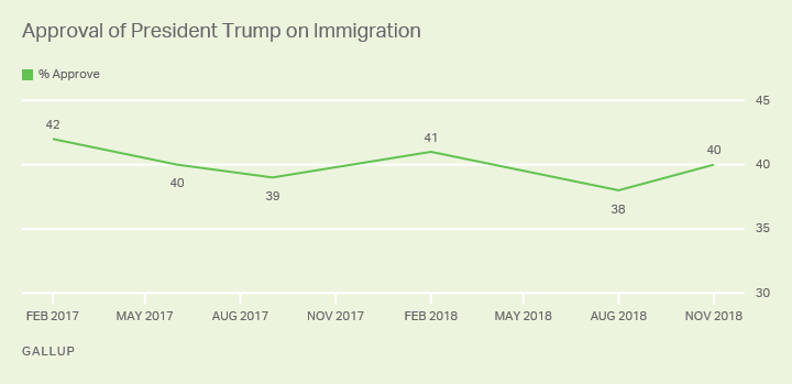 Line graph. Forty percent of Americans now approve of Trump's handling of immigration, little changed from 38% in August.