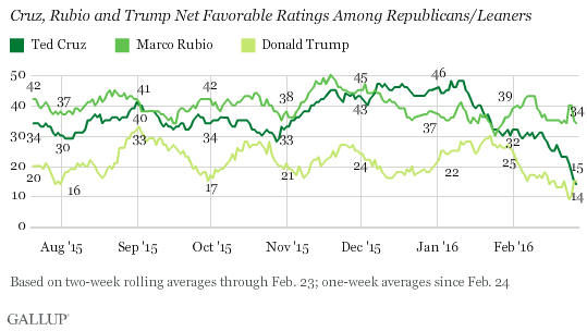 Cruz, Rubio and Trump Net Favorable Ratings Among Republicans/Leaners