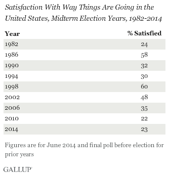 Satisfaction With Way Things Are Going in the United States,\nMidterm Election Years, 1982-2014
