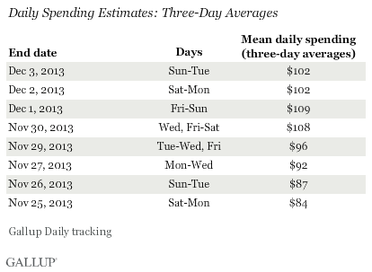 Daily Spending Estimates: Three-Day Averages