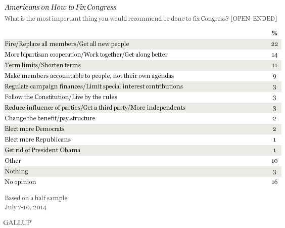 Americans on How to Fix Congress, July 2014