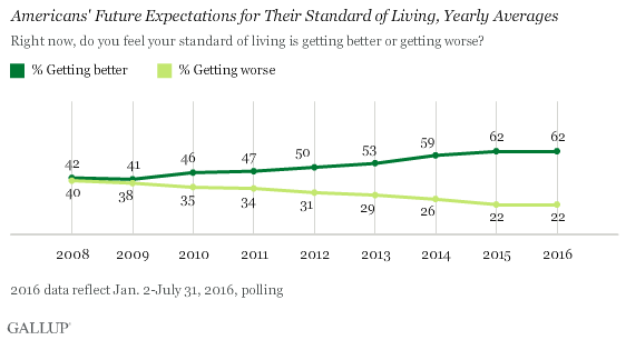 Americans' Future Expectations for Their Standard of Living, Yearly Averages