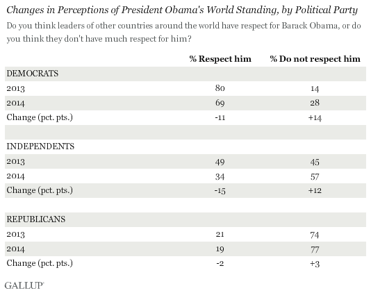 Changes in Perceptions of President Obama's World Standing, by Political Party