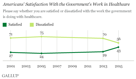 Americans' Satisfaction With the Government's Work in Healthcare