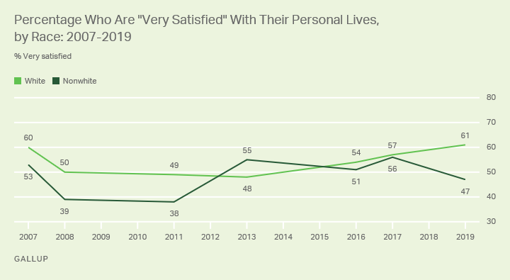 Line graph. White Americans are more likely than nonwhites to say they are very satisfied with their personal lives.