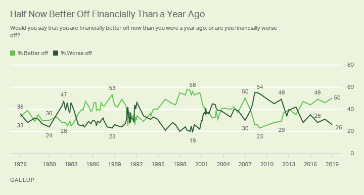 Line graph. Half of Americans say they are now better off financially than they were a year ago.