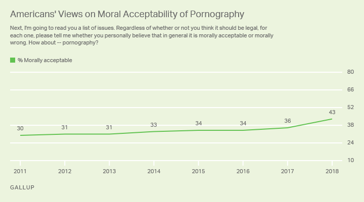 Line graph: Americans' views on moral acceptability of pornography. 43% morally acceptable (2018), up from 30% (2011).