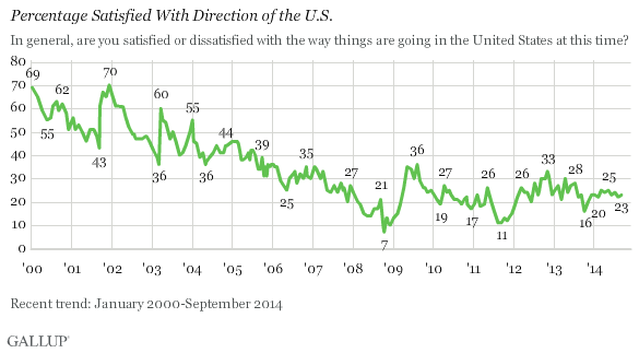 Percentage Satisfied With Direction of the U.S.