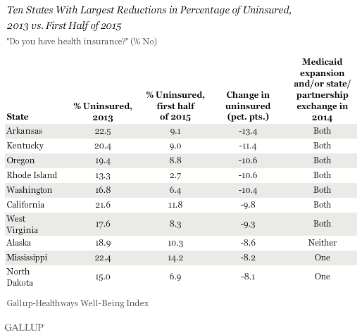 Ten States With Largest Reductions in Percentage of Uninsured, 2013 vs. First Half of 2015
