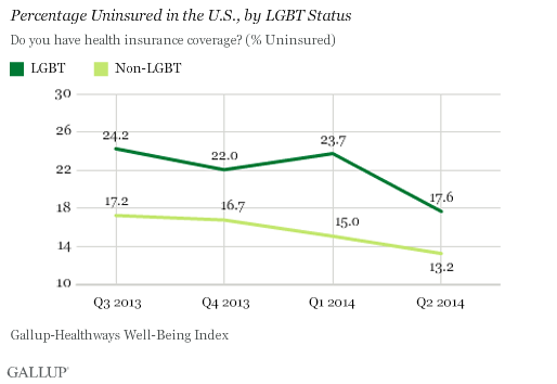 Percentage Uninsured in the U.S., by LGBT Status