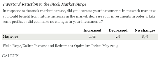 In response to the stock market increase, did you increase your investments in the stock market so you could benefit from future increases in the market, decrease your investments in order to take some profits, or did you make no changes in your investments? May 2013 results