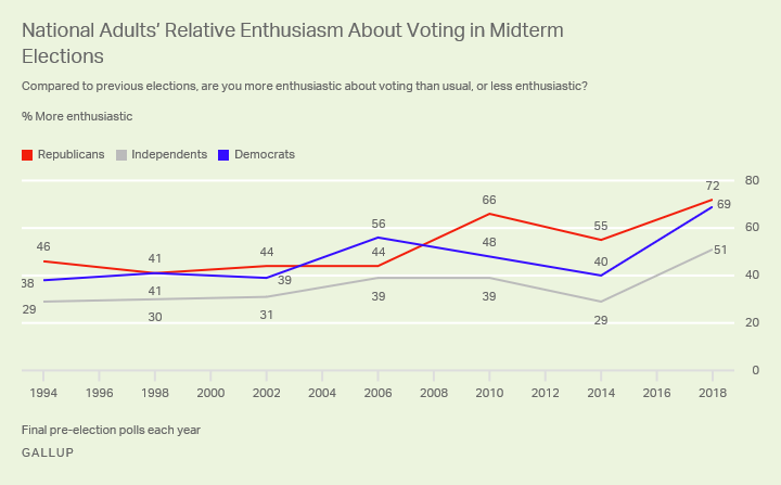 Line graph. Democrats are more enthused about the 2018 elections than they were about the 2014 midterms.