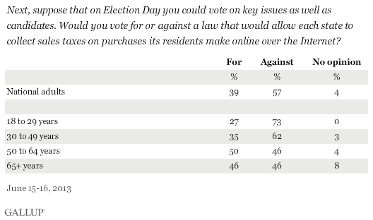 Next, suppose that on Election Day you could vote on key issues as well as candidates. Would you vote for or against a law that would allow each state to collect sales taxes on purchases its residents make online over the Internet? June 2013 results