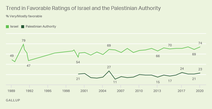 Line graph. Trends in favorable ratings of Israel since 1989 and the Palestinian Authority since 2000.