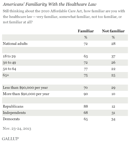 Americans' Familiarity With the Healthcare Law by Demo. Group, November 2013