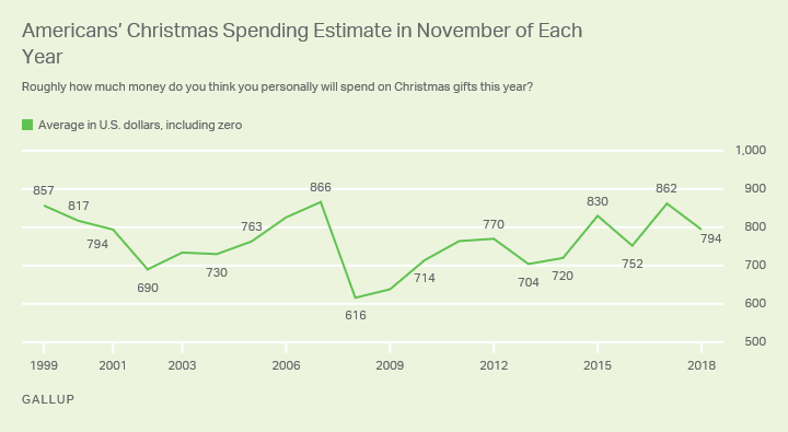Line graph. Americans' Christmas spending estimates from 1999 through 2018.