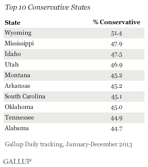 Top 10 Conservative States, 2013