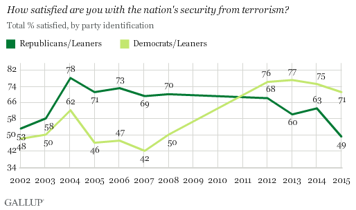 Trend: How satisfied are you with the nation's security from terrorism? By party identification