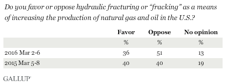 "Do you favor or oppose hydraulic fracturing or ""fracking"" as a means of increasing the production of natural gas and oil in the U.S.?"