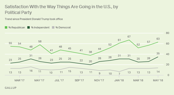 Satisfaction with way things are going in the U.S. by political party.