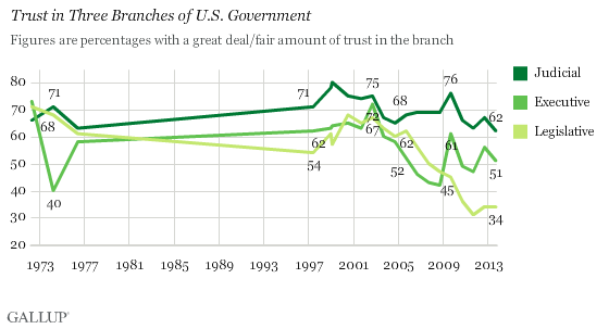 Trust in Three Branches of Government Is Down