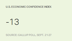 U.S. Economic Confidence Index