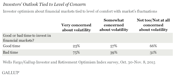 Investors' Outlook Tied to Level of Concern
