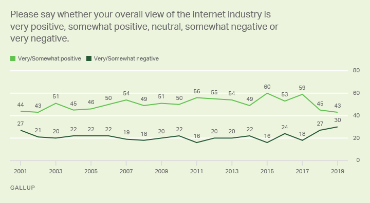 Line graph: Americans' views of the internet industry, 2001-2018 trend. 2018: 43% very/somewhat positive, 30% very/somewhat negative.