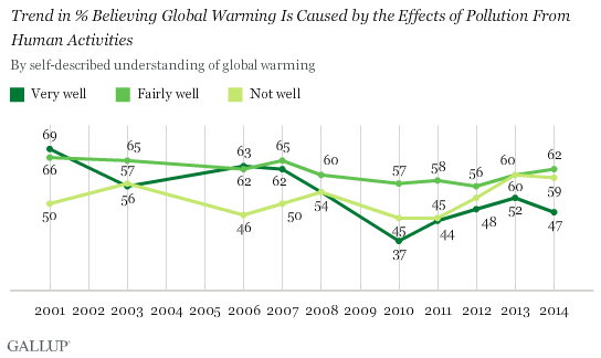 Trend in % Believing Global Warming Is Caused by the Effects of Pollution From Human Activities, by Self-Described Understanding of Global Warming