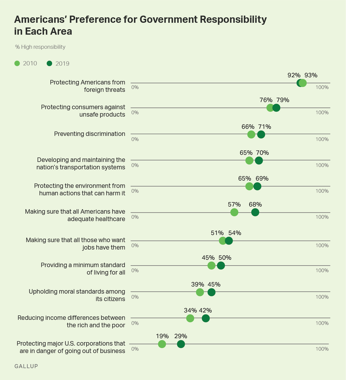 Line graph, 2010-2019. The percentage of Americans who want government to have high responsibility for each of 11 societal goals.