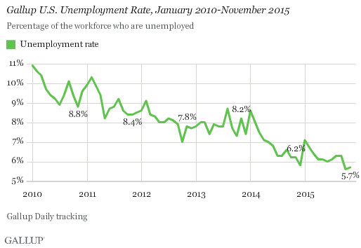 Gallup Good Jobs Rate 3