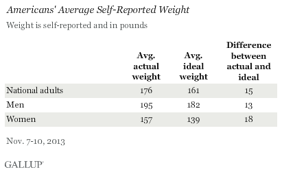 Americans' Average Self-Reported Weight, November 2013