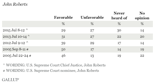 Favorability Ratings of John Roberts