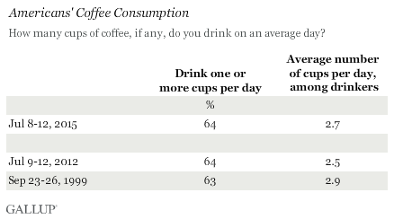 Amount Of Coffee Per Cup