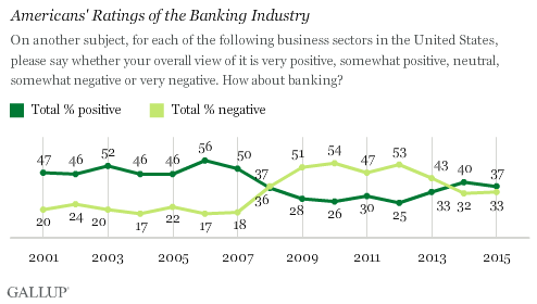 Americans' Ratings of the Banking Industry