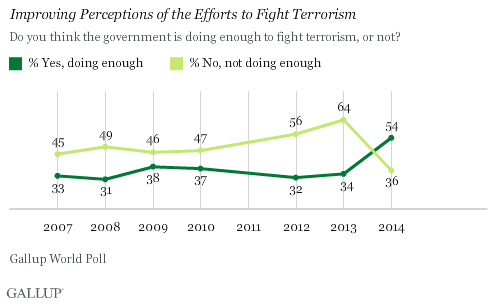 Improving Perceptions of the Efforts to Fight Terrorism
