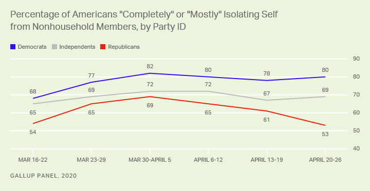 "Line graph. Weekly averages since mid-March for percentage of Americans ""completely/mostly"" isolating themselves, by party ID."