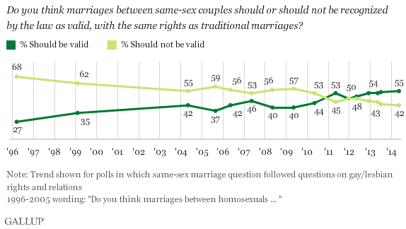 Opinions about same sex marriage