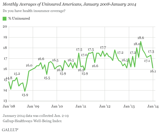 Monthly Averages of Uninsured Americans