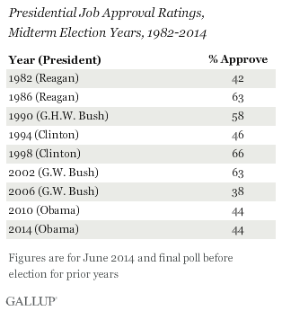 Presidential Job Approval Rating, Midterm Election Years, 1982-2014