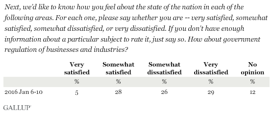 Next, we'd like to know how you feel about the state of the nation in each of the following areas. For each one, please say whether you are -- very satisfied, somewhat satisfied, somewhat dissatisfied, or very dissatisfied. If you don't have enough information about a particular subject to rate it, just say so. How about government regulation of businesses and industries?