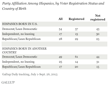 Party Affiliation Among Hispanics, by Voter Registration Status and Country of Birth, July-September 2013