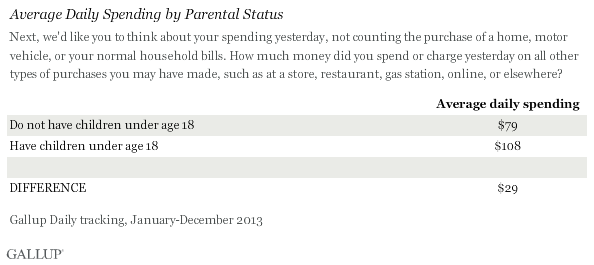 Average Daily Spending by Parental Status, 2013
