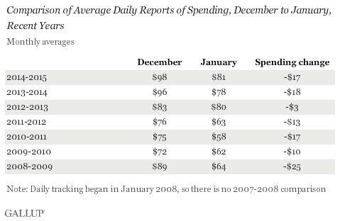 Comparison of Average Daily Reports of Spending, December to January, Recent Years
