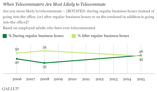 When Telecommuters Are Most Likely to Telecommute