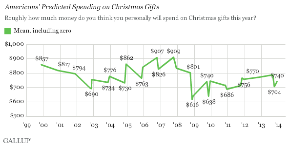 Trend: Americans' Predicted Spending on Christmas Gifts